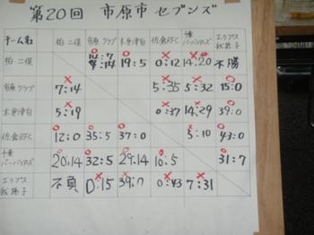 2011年市原セブンス結果